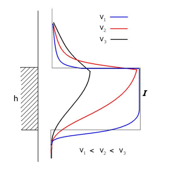 Аномалии гамма-каротажа зависят от скорости продвижения геофизического зонда