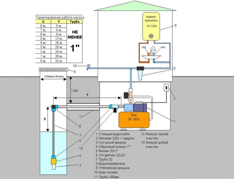 Детали системы водоснабжения