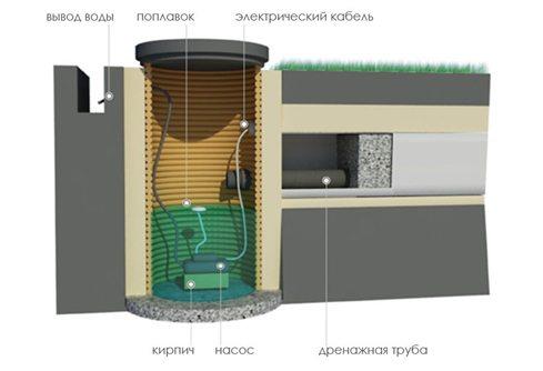 Дренажная система с оборудованием