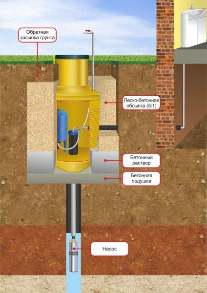 Еще один вариант подключения водопровода с размещением всех приборов в кессоне