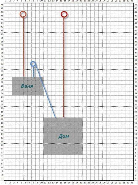 Если воду на вашем участке используют несколько строений, скважина должна расположиться на оптимальном расстоянии от каждого из них.