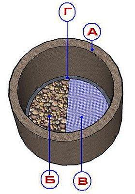 Фото щитка, ограничивающего подъем плывуна (А – ж/б труба; Б – подсыпка из гравия; В – сетка; Г – каркас для щитка).