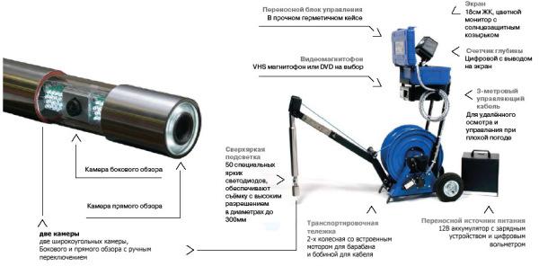 Фото устройства с камерой для контроля за скважиной