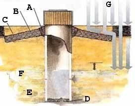 Глиняный замок – важнейшая составляющая всего объекта. Данный рисунок – инструкция по его сооружению (рисунок «В»)