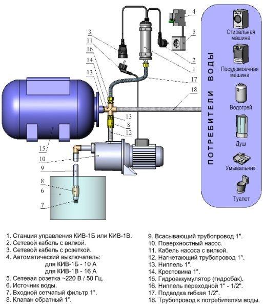 Графическая схема системы подачи воды из скважины в сборе с указанием всех отдельных элементов