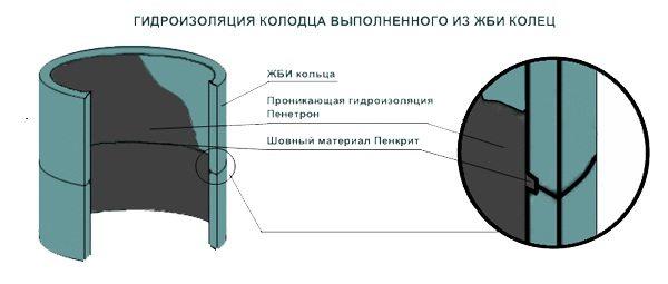 Использование Пенетрона