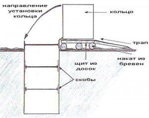 Метод установки второго и последующих колец конструкции
