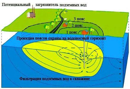 На фото – границы санитарно-охранных зон для скважины