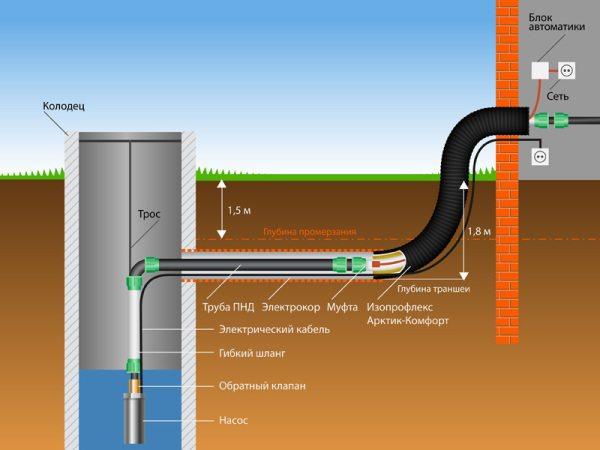 На фото – схема водопровода загородного домика