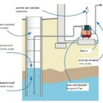 Схема подключения глубинного насоса