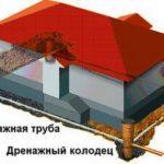 Дренажный колодец – разновидности, материалы и монтаж сооружений