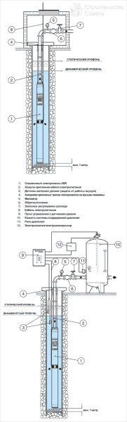 На фото показана схема установки насосного оборудования.