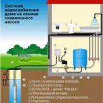 Насос на скважину: как грамотно осуществить выбор агрегата