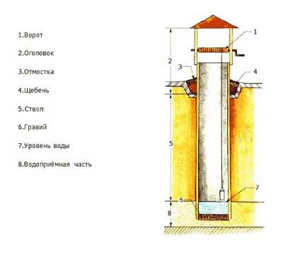 На схеме показана конструкция колодца.