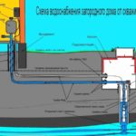 Как утеплить скважину – практические рекомендации по проведению работ