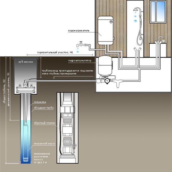 На схеме, помимо глубины прокладки ввода, можно увидеть дополнительное оборудование, монтирующееся после насоса.