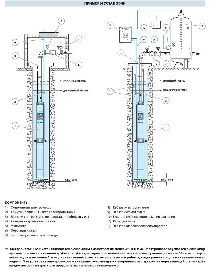 На схеме: устройство скважины