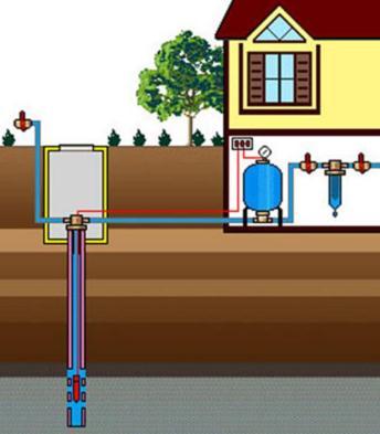 Наглядная схема подключения всех элементов водопровода из скважины