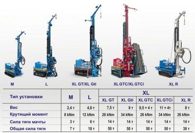 Некоторые разновидности малогабаритных установок для произведения бурения с указанием их технических характеристик