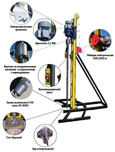 Оборудование для ручного бурения скважин на воду так или иначе имеет все приведённые на схеме элементы (см. описание в тексте)