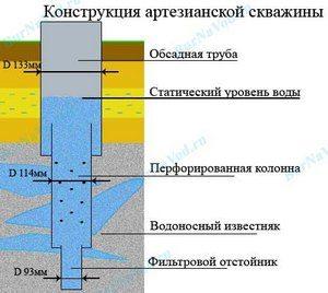 паспорт артезианской скважины образец - фото 7