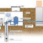 Устройство скважины под воду: основные элементы и советы по подбору комплектующих