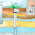 Водоснабжение из скважины – вариантов множество выбирай по обстоятельствам