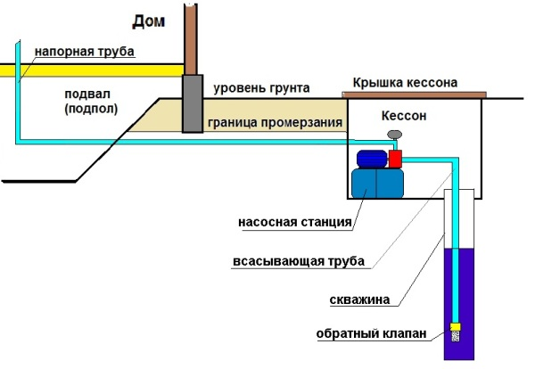 Особенности прокладки водопровода