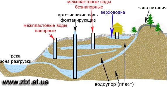 Перед тем как приступать к бурению, необходимо обладать максимально возможной информацией о залегании водоносных пластов на участке