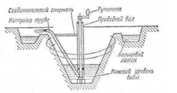 Первый центробежный насос, изобретение ЛеДемура.