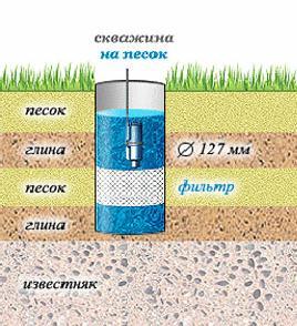 Песчаный водоносный горизонт фильтруется металлической сеткой.