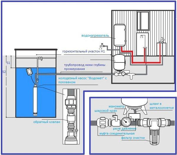 Подключение к водопроводной