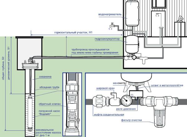 Подробная схема подключения водопровода из скважины