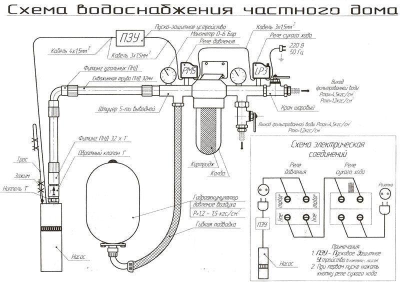 Подробная схема водоснабжения