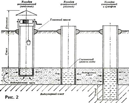 Подтипы шахтных конструкций и