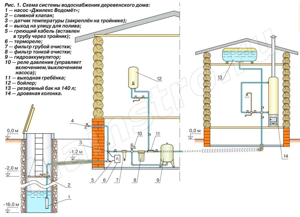 Как сделать водопровод от скважины в дом своими руками