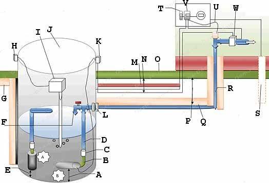 Полная схема включения колодца в общую систему водоснабжения дома с двумя вариантами размещения погружного насоса (см. описание в тексте)