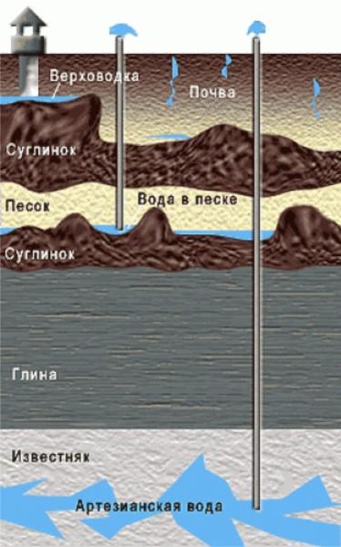Пример залегания вод