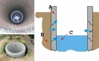 Признаки воды при копке колодца могут проявиться не сразу – вода начнёт проступать через швы постепенно по мере увеличения веса конструкции (A – железобетонные кольца; B – грунт; С – вода)