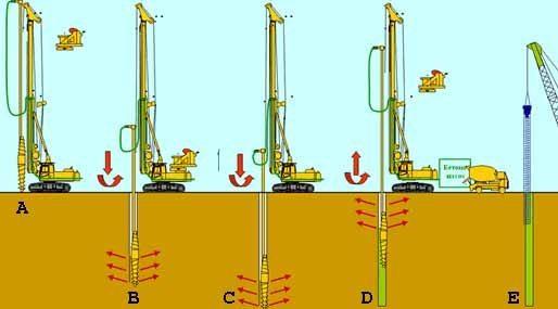 Пять этапов раскачки, как увеличения диаметра (см. описание в тексте)