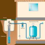 Расположение фильтра в систем водоснабжения из скважины