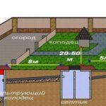 Каким должно быть расстояние от колодца до колодца – выбираем место для источника водоснабжения