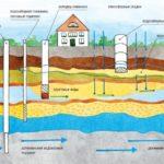 Бурение скважин – эффективный метод добычи воды