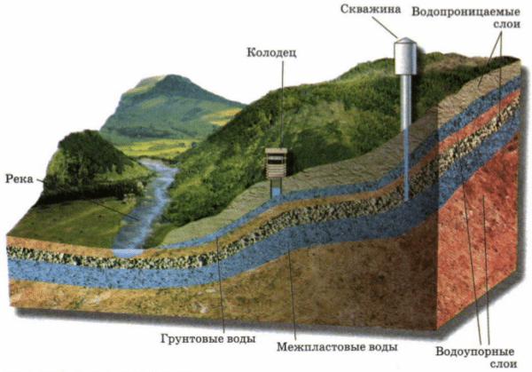 Разрушение верхнего водоупорного слоя означает, что воды в колодце не будет как минимум ближайшие несколько веков.