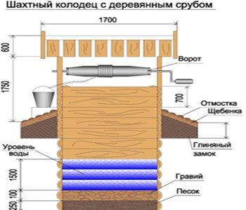 Шахтный колодец устроен таким образом.