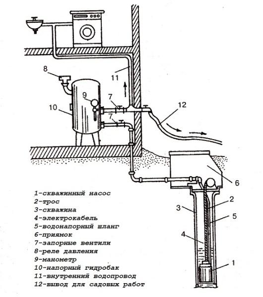 Схема автономной водоснабжающей системы.
