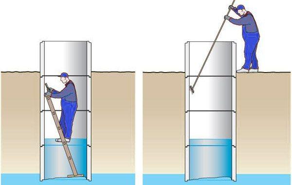 Схема чистки колодца