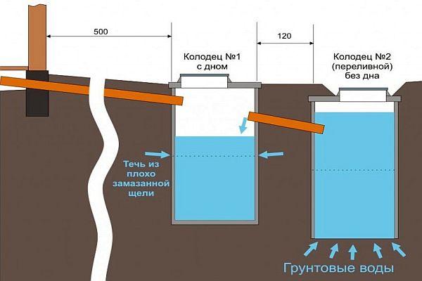 Схема канализации в загородном