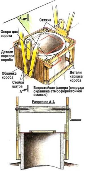 Схема крепления ворота