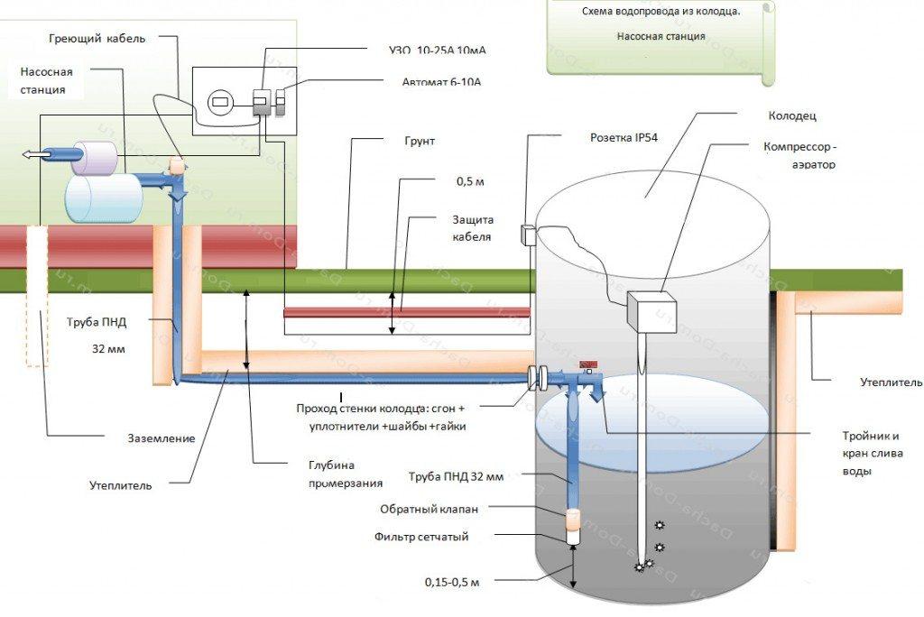 Водопровод от колодца в дом своими руками